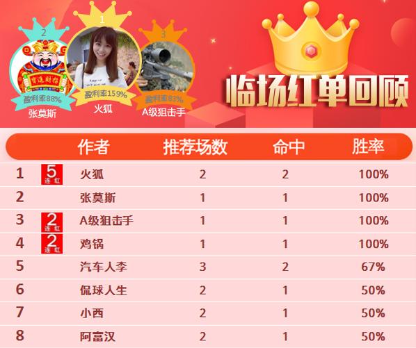 27日推荐汇总:火狐火狐喜迎5连胜 女飞侠篮球近9中7