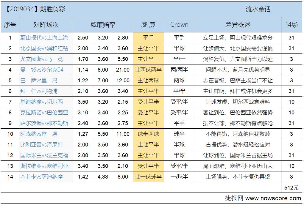 胜负彩19034期欧亚差异:红牛最后的花火