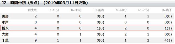 东京绿茵vs枥木SC  枥木SC欲破进球荒