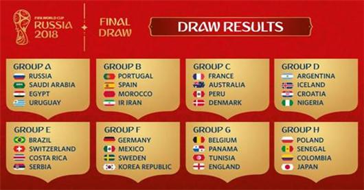 2018俄罗斯世界杯抽签分组出炉:组组都是激战