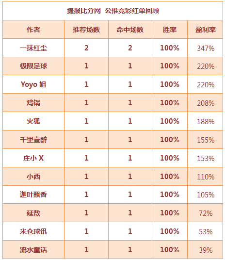 红人榜:Yoyo公推17中15 中山王爷篮球4天连红