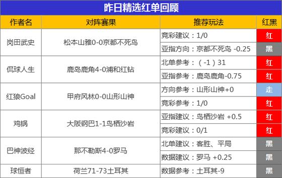29日推介汇总:阿富汉临场5中4 侃球精选3天全胜