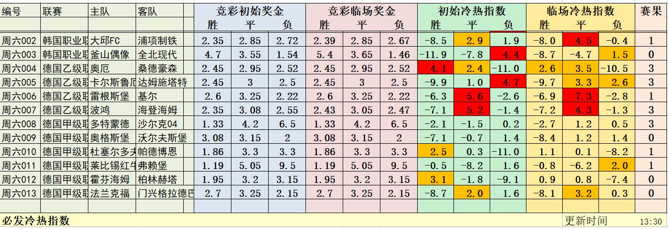 5月17日必发冷热指数:韩K+德乙也精彩!