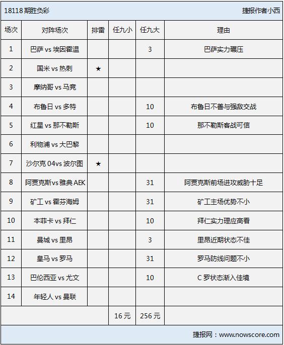 胜负彩18118期排雷手册:欧冠将拉开战幕