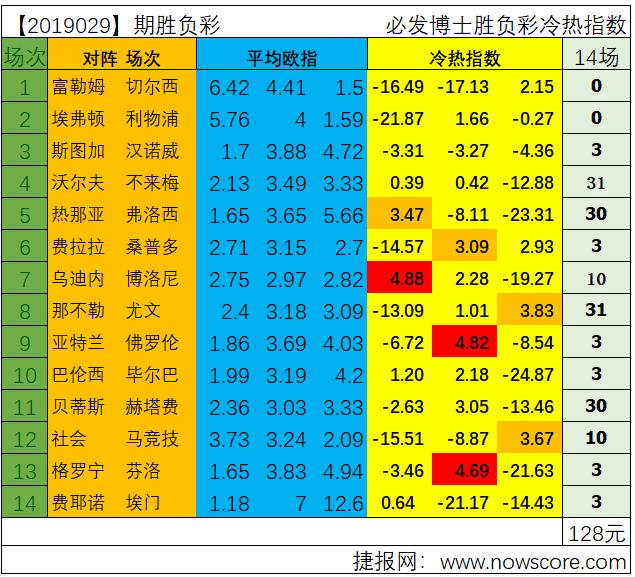 胜负彩19029期冷热指数分析