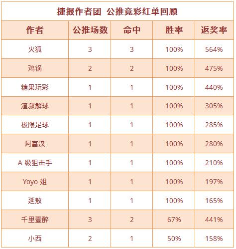 紅人榜:糖果玩彩保持九成勝率 火狐連中3場收獲滿滿