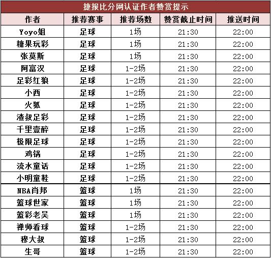 红人榜:Yoyo北单中2.8倍高奖 生哥2串成功过关