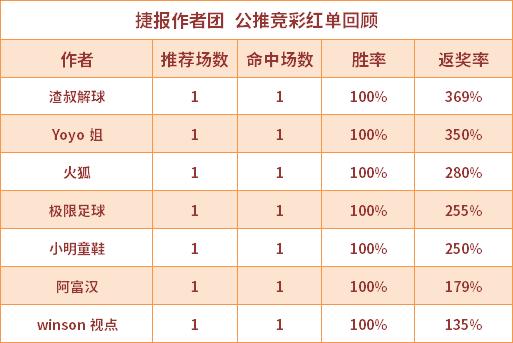 红人榜:小西获返奖率385% 红狼说球4连红