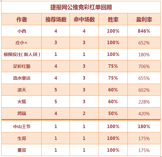红人榜: 高水红单频现 六作者稳坐胜率榜榜首!