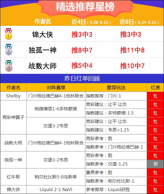 31日汇总:11作者齐红 渣叔高奖打出+锦大侠电竞6连红