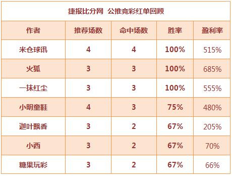 红人榜:米仓4场全红中曼联平局 中山王爷临场2连胜