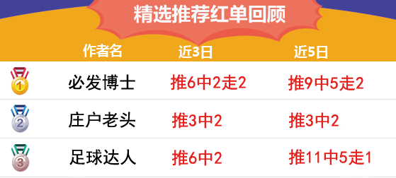 18日推荐汇总:渣叔解球7连红领跑 winson5连红紧追
