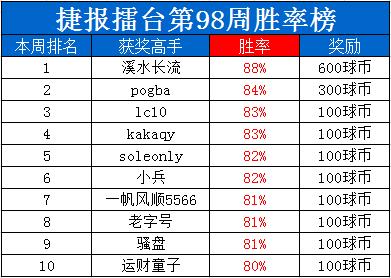 """捷报擂台周榜:""""凌晨云木""""周胜86%夺双冠荣耀上榜!"""