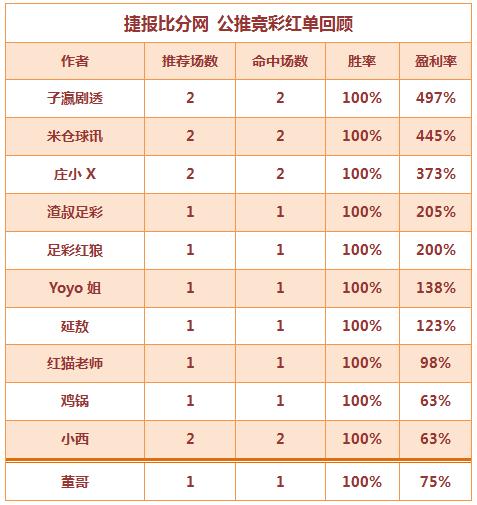 红人榜:红狼、米仓5连胜打出 董哥临场串关再红