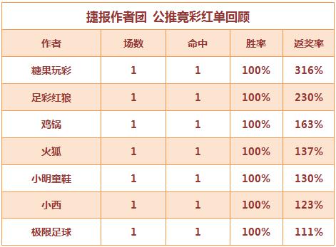 红人榜:糖果单场返奖率316% 小明近9中8状态稳定