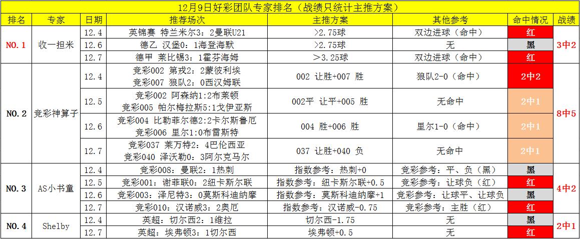 【好彩团队】上期5中4!无惧冷门继续出击
