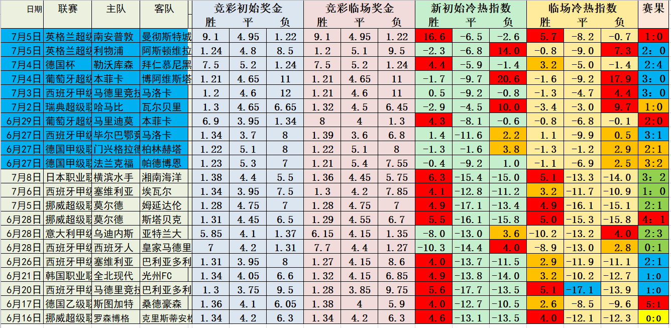 冷热指数中级教程5:亚指1.25让步情况统计