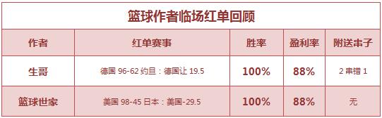 红人榜:渣叔近5场公推胜率100% 生哥篮世杯7连胜