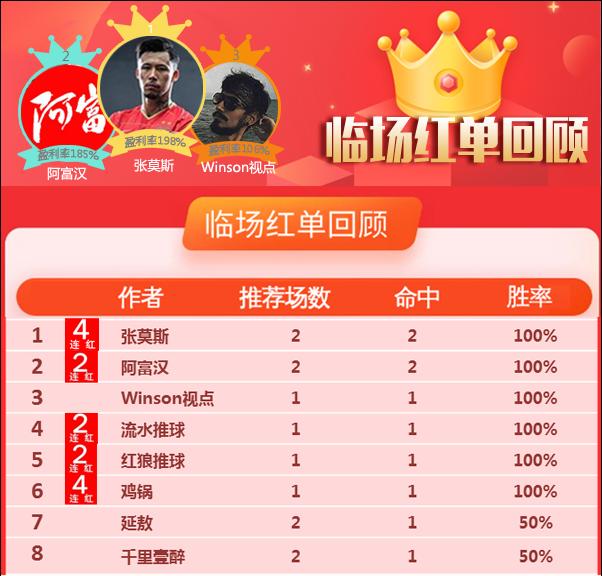 5日推荐汇总:张莫斯临场获198%奖金 鸡锅夺下4连红