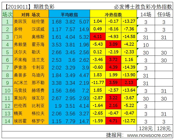胜负彩19011期冷热指数分析:多特、埃因霍温稳胆