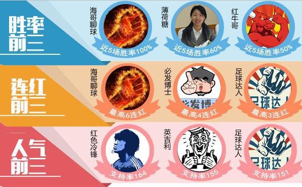 20日推荐汇总:鸡锅指数4连中 狙击手近27场胜率81%