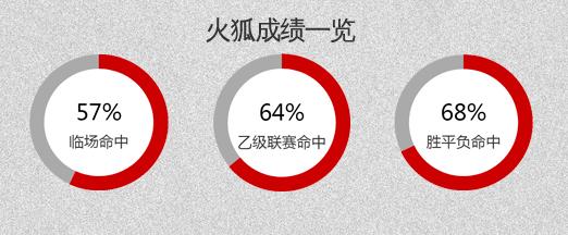 河北華夏幸福vs北京中赫國安 客隊節節高升