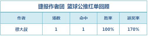 篮彩排行榜:穆大叔公推大比分收奖生哥、老吴重心连红