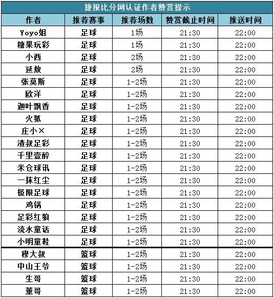 红人榜:连红势头强盛 极限7连胜+迦叶推6中6