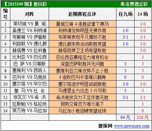 胜负彩15199期赛程提示:皇马巴萨优势十足-足