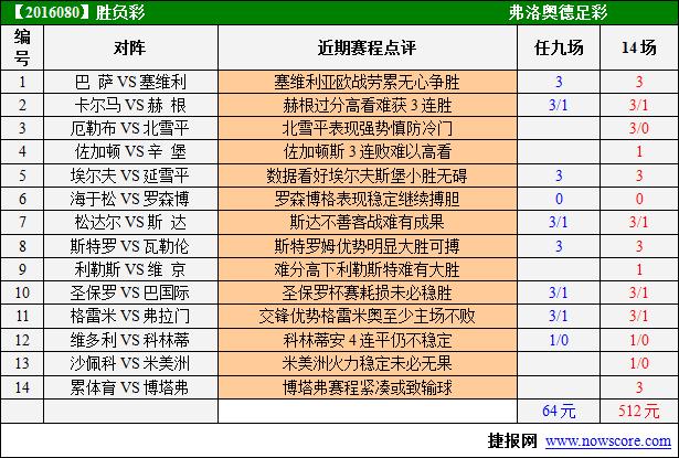 胜负彩16081期赛程提示:巴萨强势卫冕在望-足